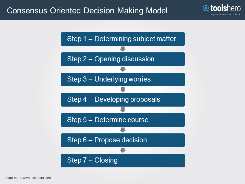 Consensus Oriented Decision Making Model By Tim Hartnett Toolshero Decision Making Systems Thinking Close Reading