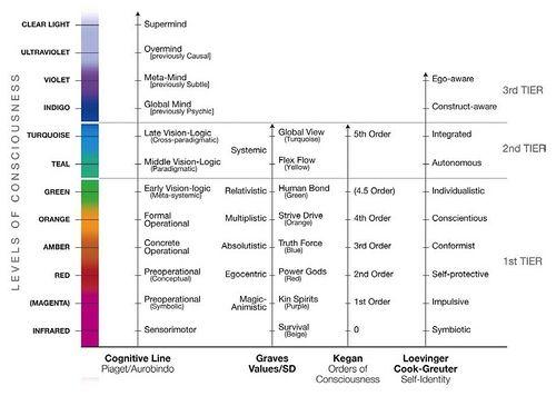 Major Developmental Lines Development Spirituality Self Development