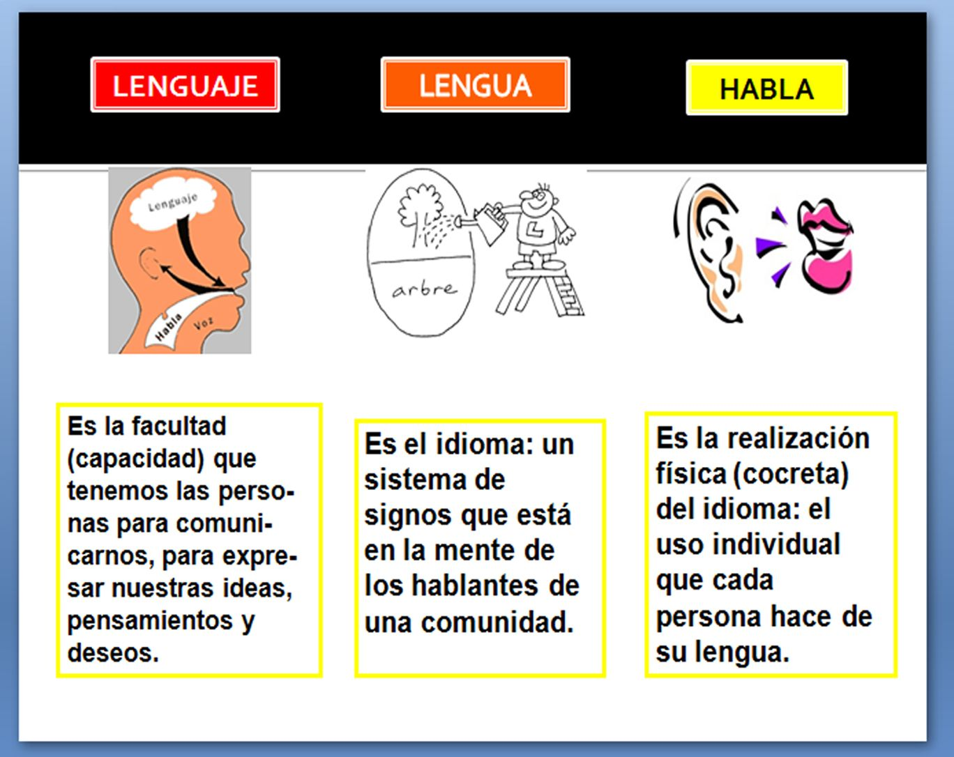 Lenguaje, lengua y habla: Lenguaje, lengua y habla: esquemas