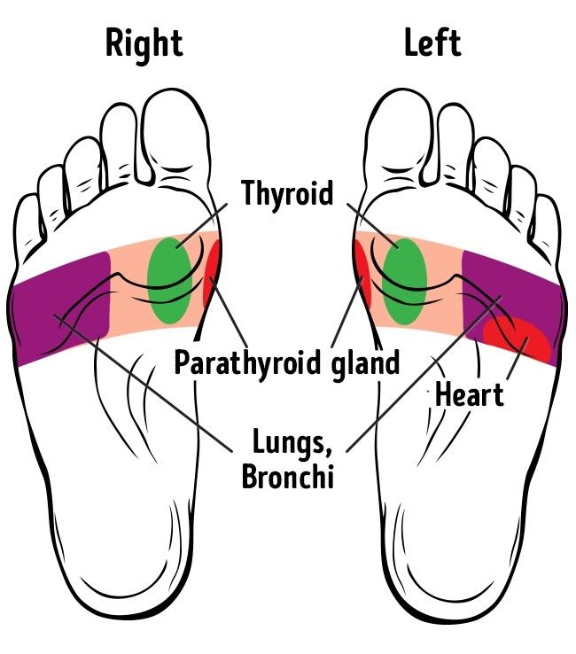 21 Points on Your Feet You Can Massage to Improve Your ...