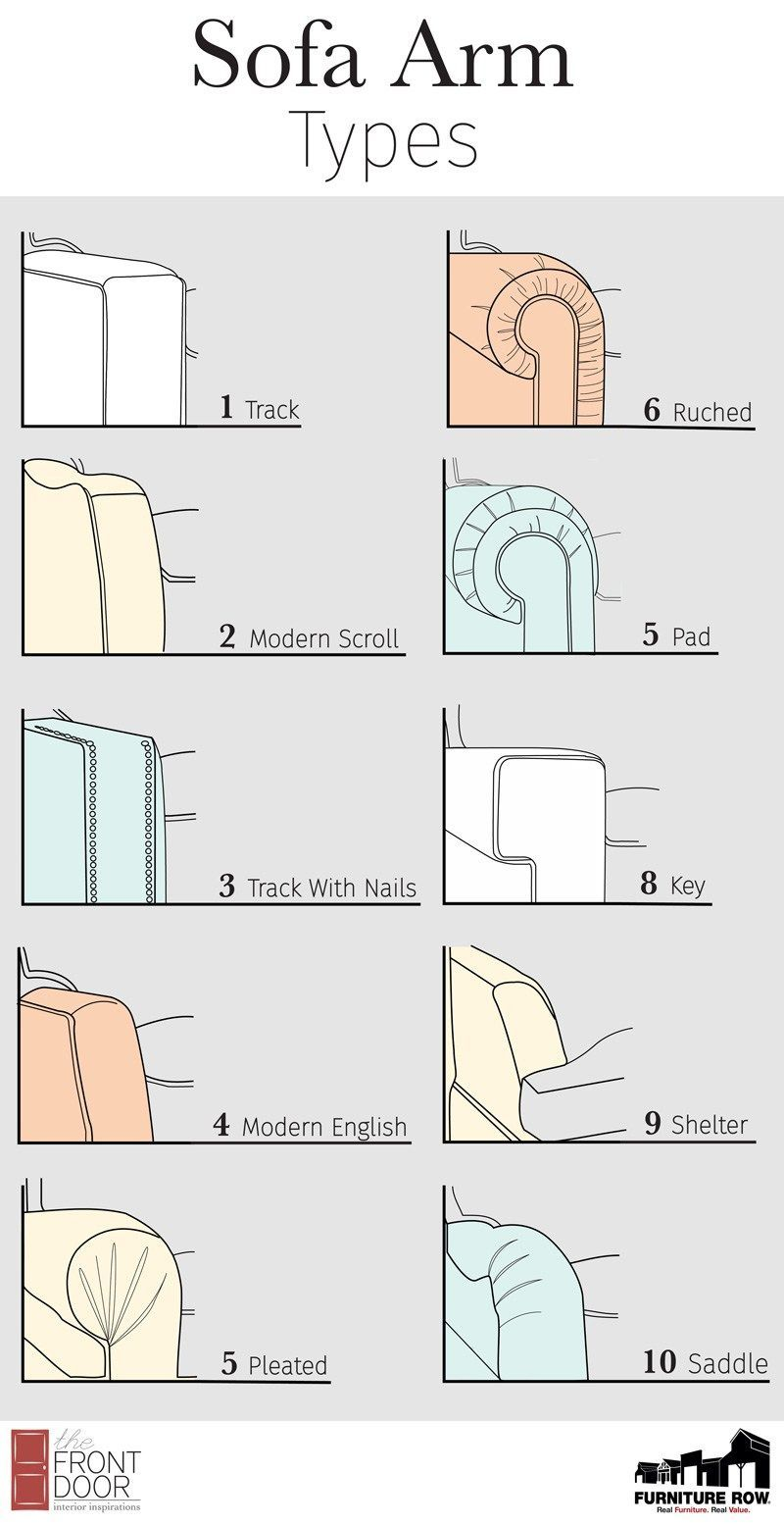 Sofa Arm Types House Design Guide Home Accessories Couch Seating Interiordecorstylescheatsheets Rowe Furniture Reupholstery Reupholster Furniture