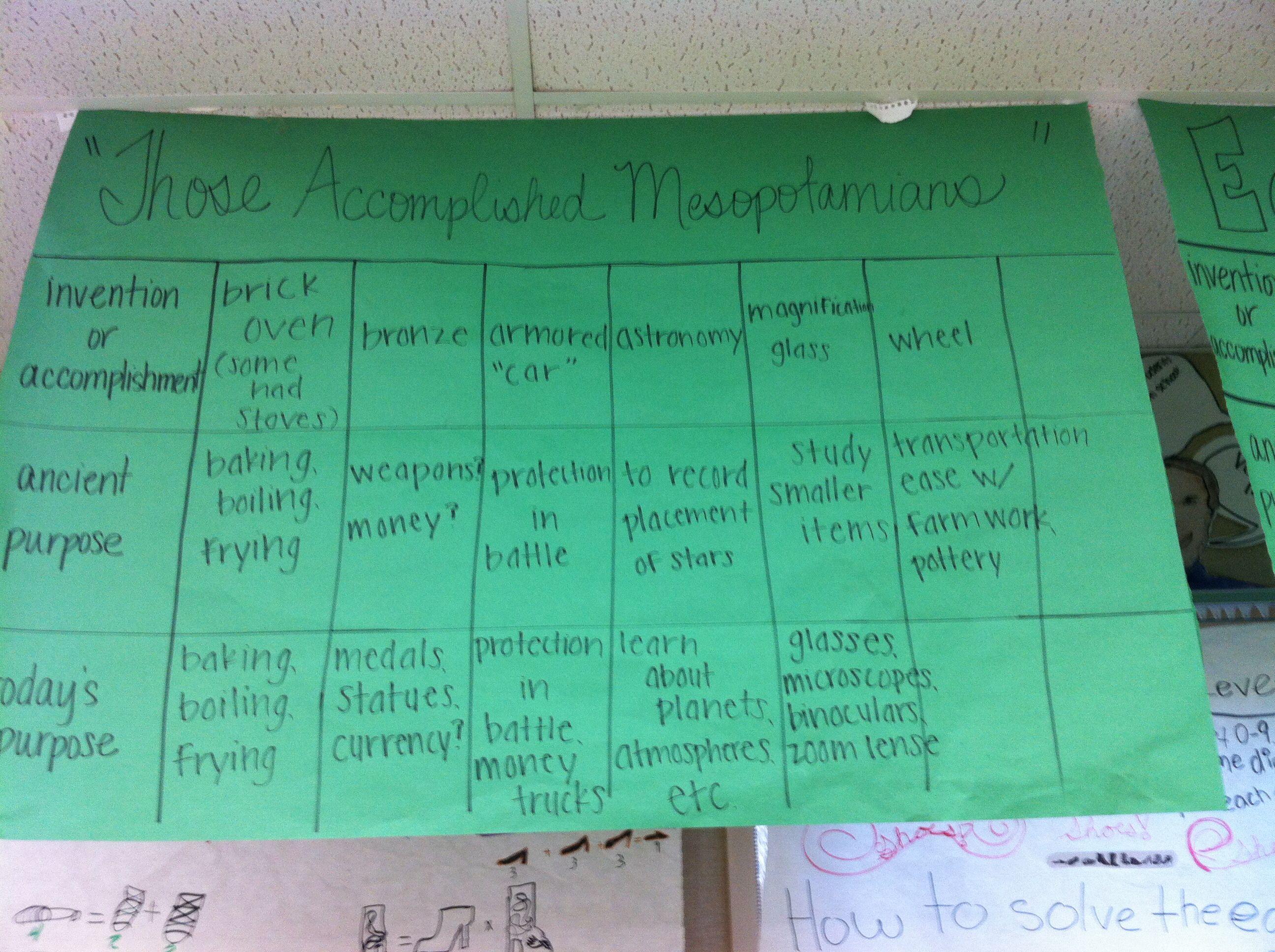 Those Accomplished Mesopotamians Anchor Chart
