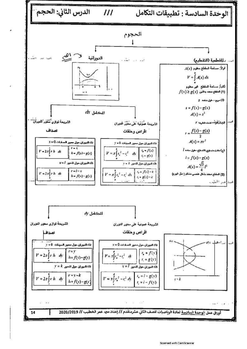 الرياضيات المتكاملة أوراق عمل الحجم للصف الثاني عشر Diagram
