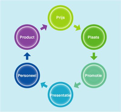the 6 ps of promotion essay Marketing mix essay - marketing mix paper what are the elements of the marketing mix there are four elements, which are product, place, price, and promotion.