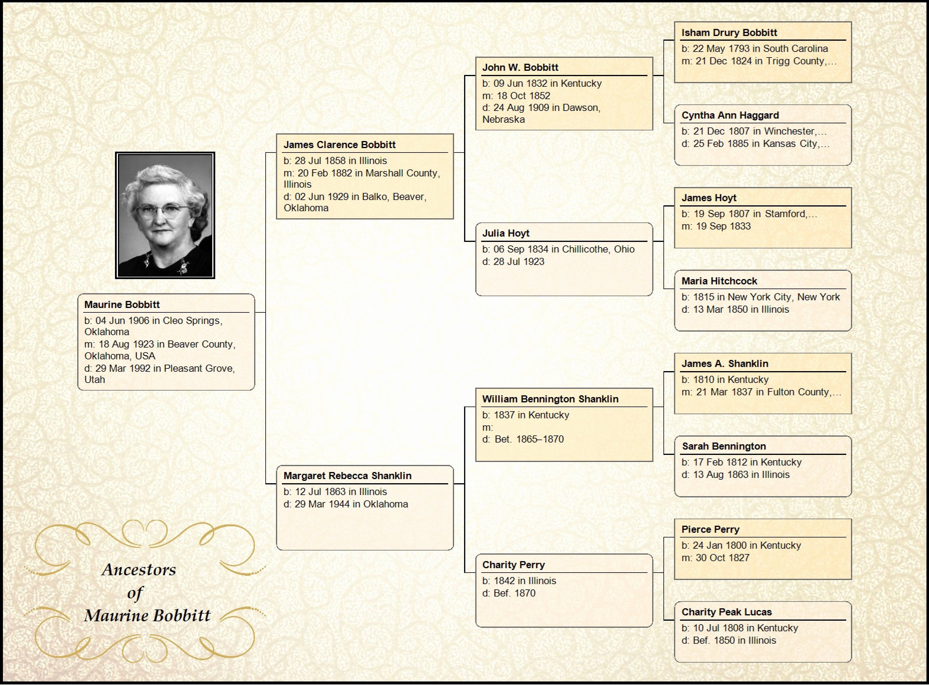 30 Example Of Family Tree Chart In