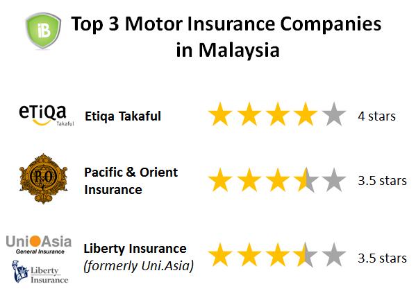 2015 Motor Insurance Award Malaysia Best Car Insurance Malaysia