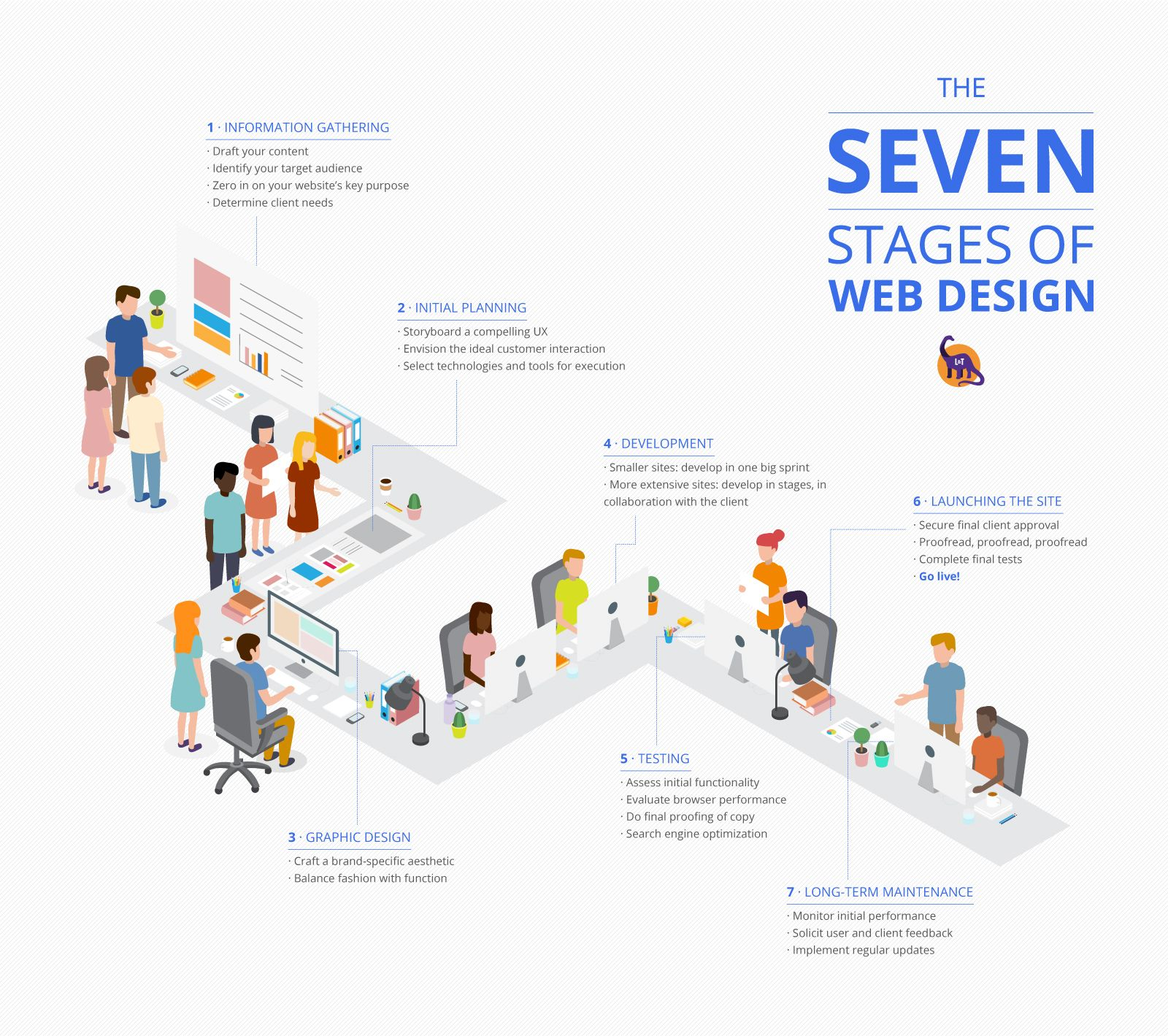 Design Process Infographic Webdesign Designprocess Web Design Process Infographic Infographic