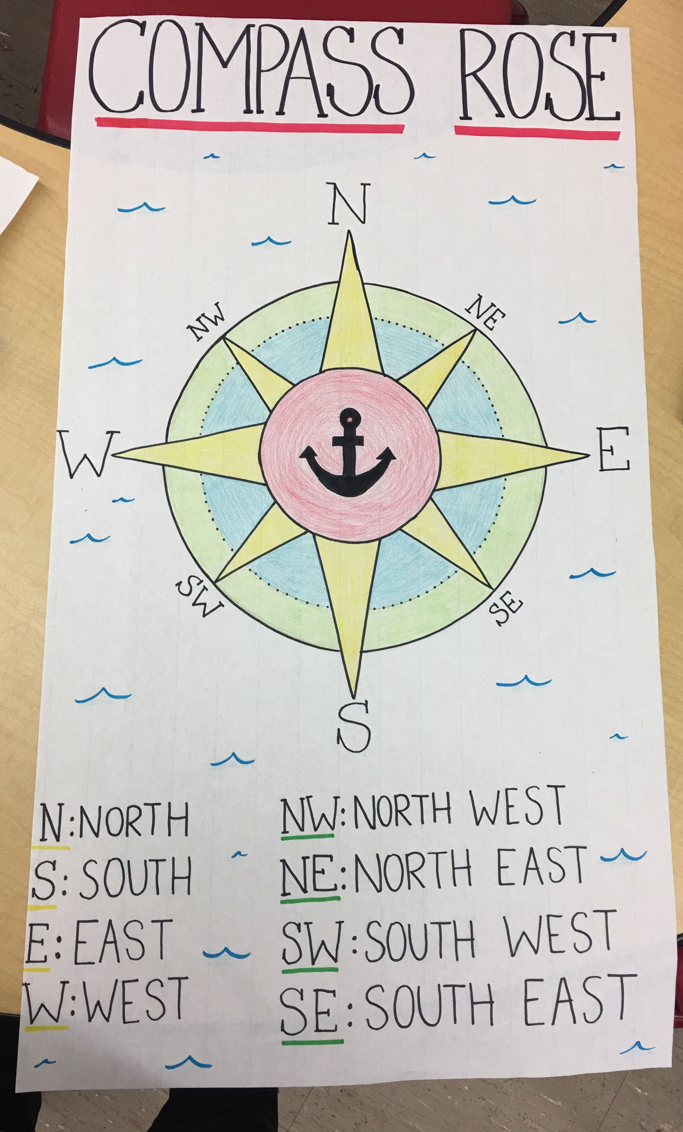Compass Rose Classroom Poster