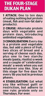The Dukan Diet: Put your fat cells on a revolutionary weight-loss plan