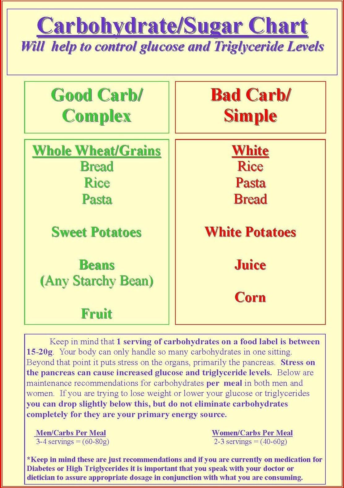 diabetic carb counting chart Copyright © 2013