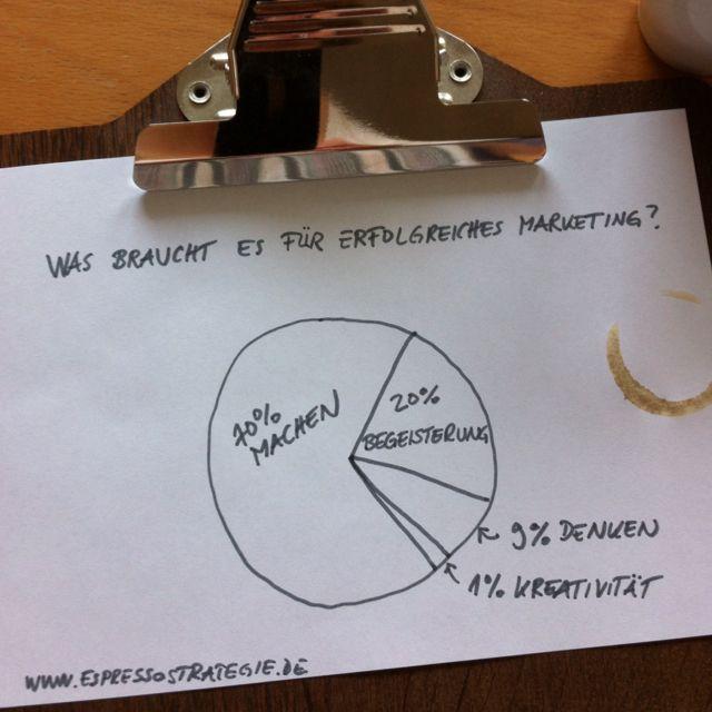 Samstagmorgenespressogedanke: Was braucht es für erfolgreiches Marketing?