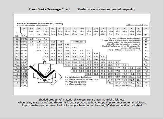 Bending Force Chart Bending Technology In 2019 Metal