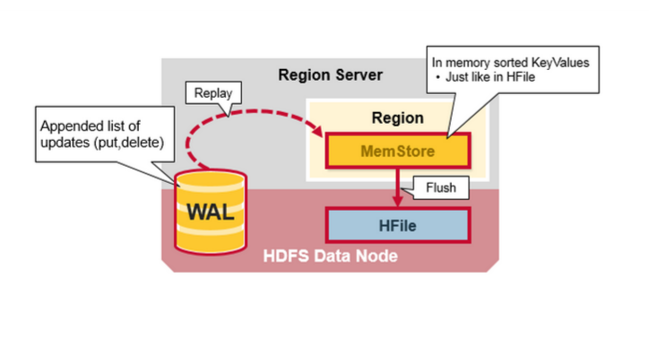 An In Depth Look At The HBase Architecture | MapR