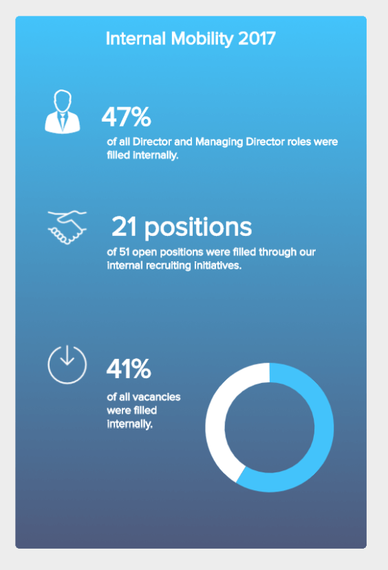 Click To See More Hr Dashboard Designs And Best Practices