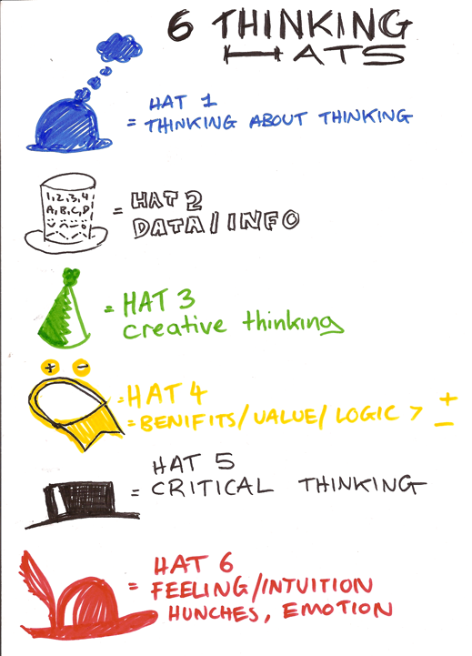 Google Image Result for http://cre8shaun.files.wordpress.com/2008/04/week5_hats_s2.png