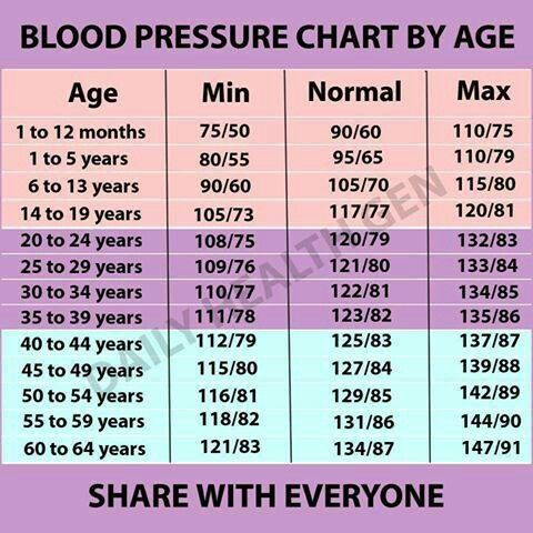 What is a Normal Blood Pressure Reading? ❤ Diets for Women