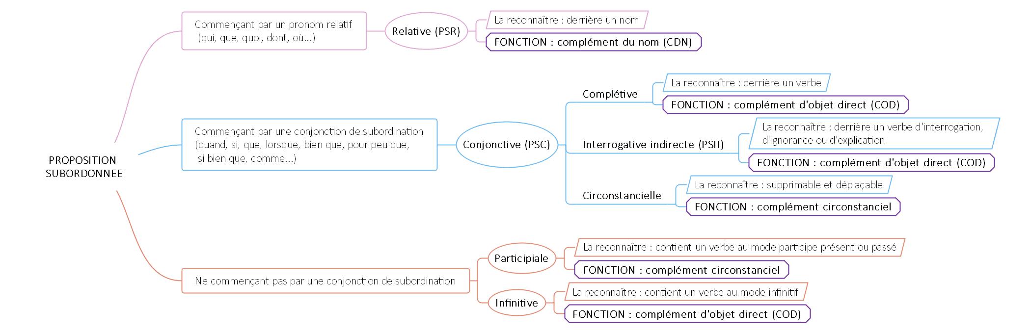 Les Propositions Subordonnees C Cours2francais Net Valeur Des Temps Phrase Interrogative Phrases Complexes