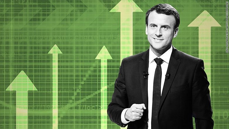 #Macron victory in #France sends euro to 6-month high  http://bit.ly/2pbbohU http://bit.ly/2poX2Xs http://bit.ly/2paVaFr