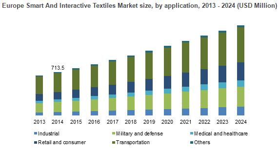 The Noteworthy Participants In Smart And Interactive Textiles Market Are Sensoria Inc Toray Industries Dupont Koni Textile Market Smart Textiles Marketing