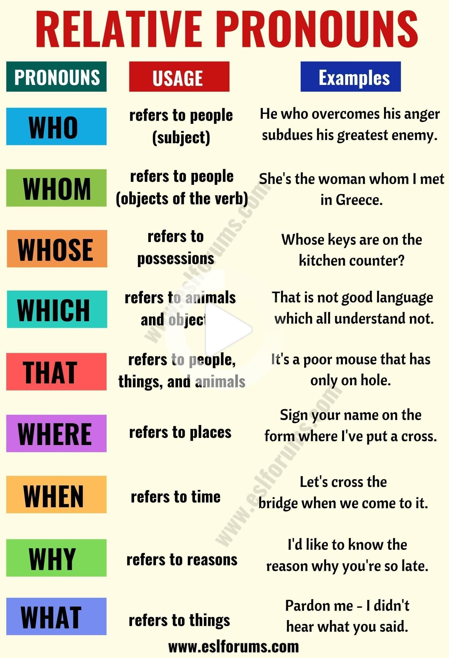 Relative Pronouns In English Usage And Useful Examples