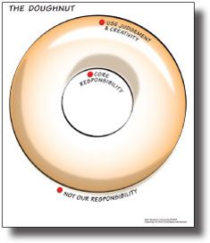 The doughnut understanding inclusion empowerment by elizabeth person centred thinking tools the doughnut the doughnut maxwellsz