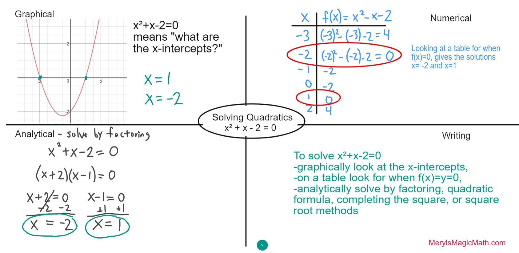 Solve A Quadratic Equation Like Your Algebra Teacher