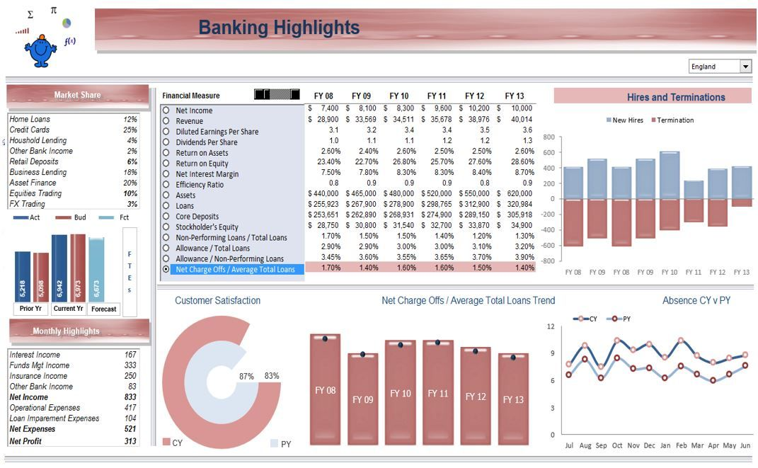 An excel dashboard outlining some banking kpis for Banking dashboard templates
