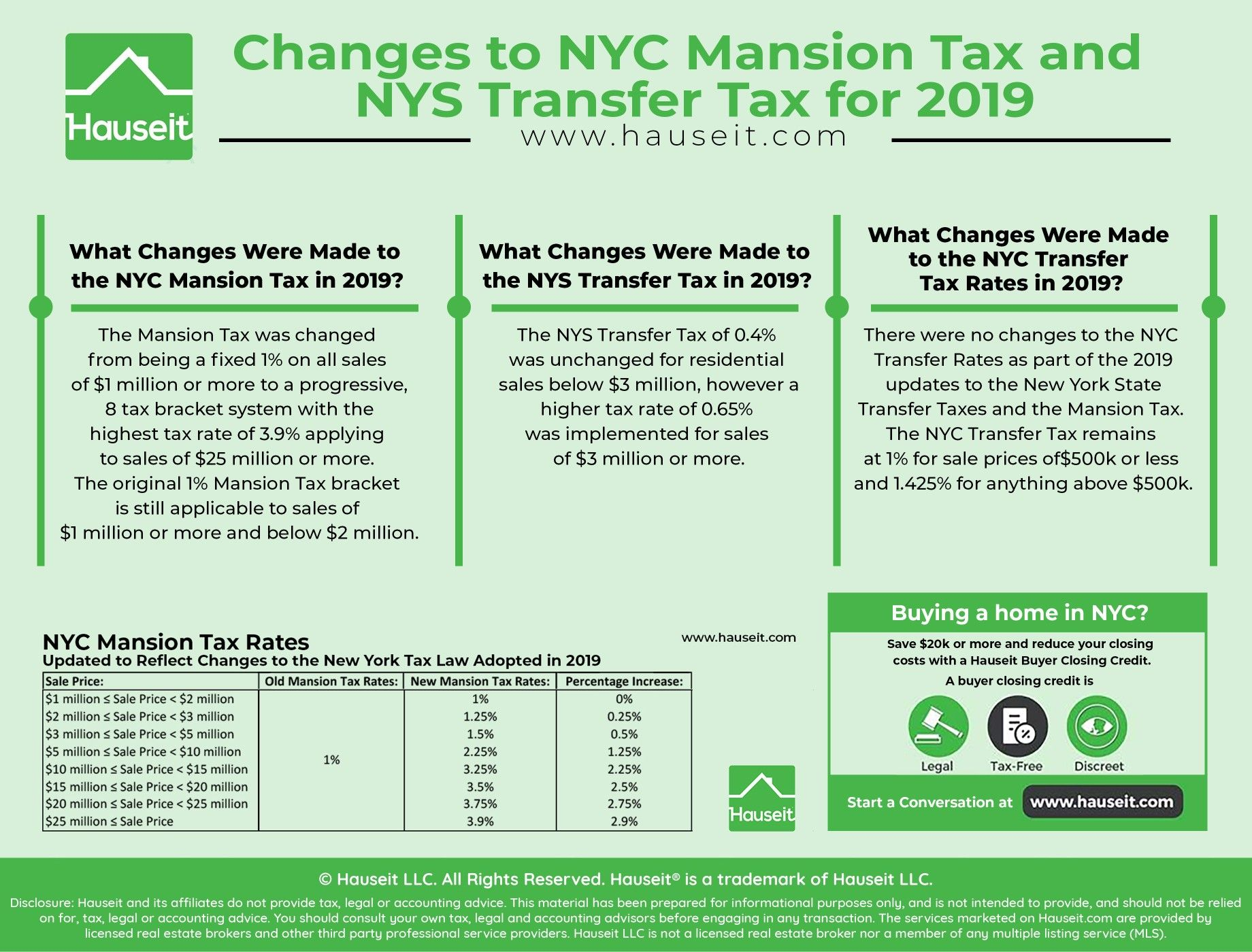 NYC-Mansion-Tax-NYS-Transfer-Taxes-Updates-2019   Mansion