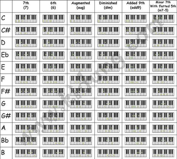 Piano Chord Charts Pianos
