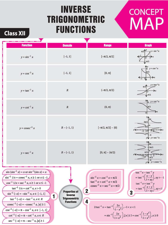 Pin On Math Notes Jee Neet [ 3000 x 2250 Pixel ]