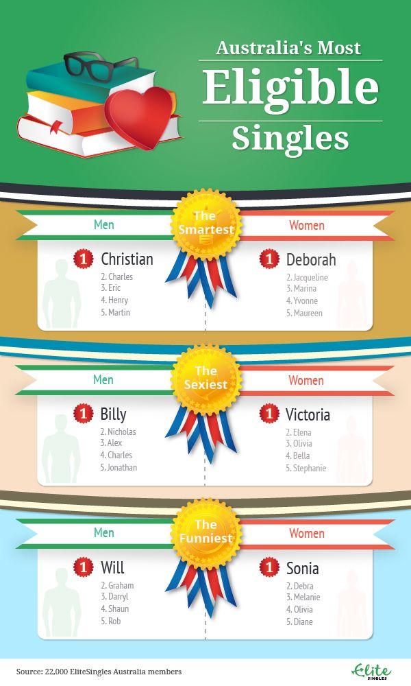 best online dating sites for australia