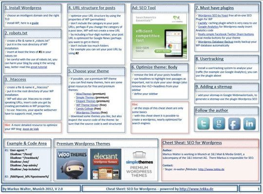 Cheat Sheet SEO for WordPress. Bespoke Social Media & Marketing ...