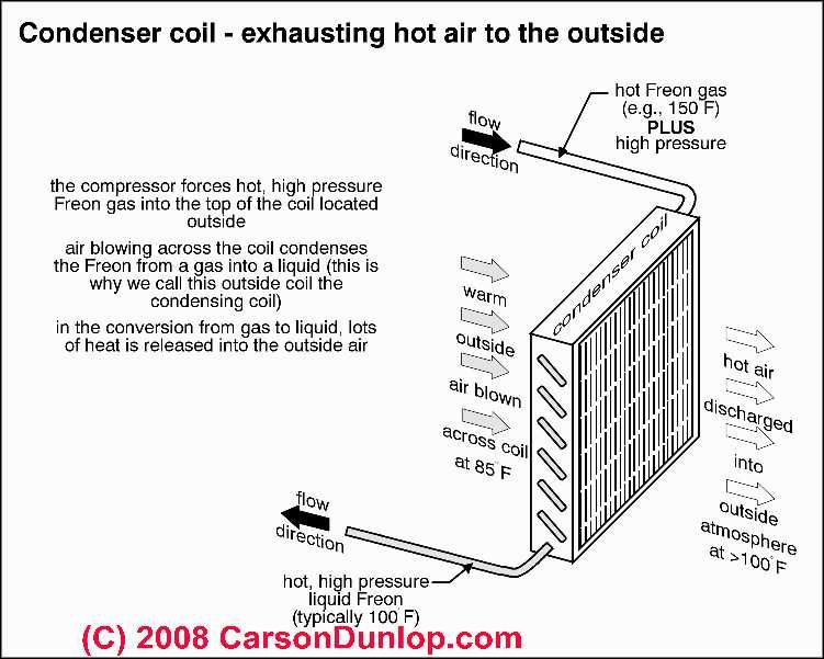 Outside Ac Unit Diagram Air Conditioning Condensing Coil