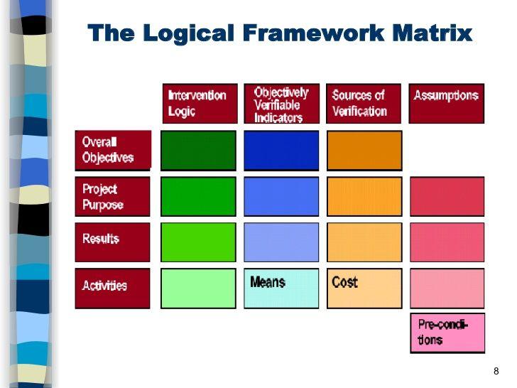 The Logical Framework Matrix Logical Framework Projects