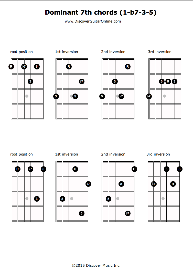 Dominant 7th R B7 3 5 Inversions Discover Guitar Online Learn