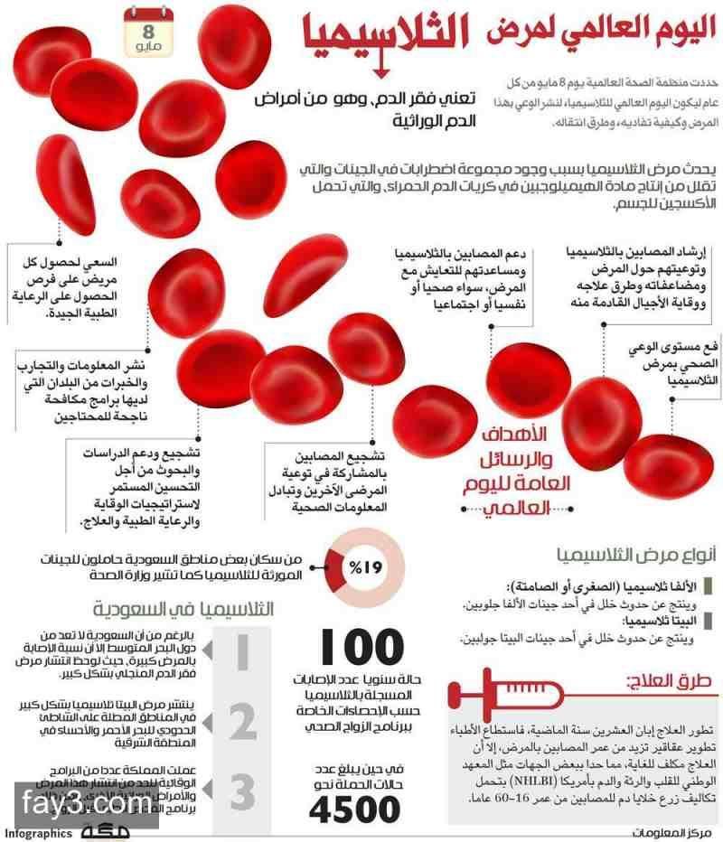 اليوم العالمي لمرض الثلاسيميا 8 مايو انفوجرافيك Convenience Store Products Health