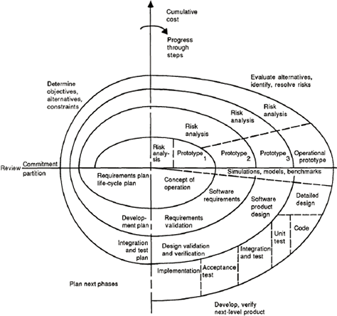 When Change Is Constant A Spiral Ux Design Model