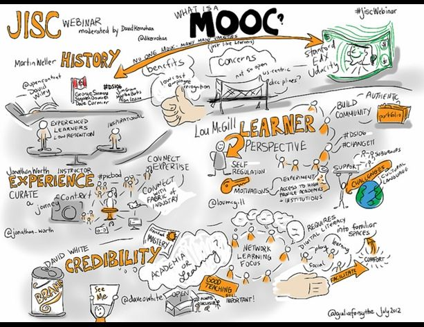 What Is A Mooc Moocs Learning Technology Instructional Design