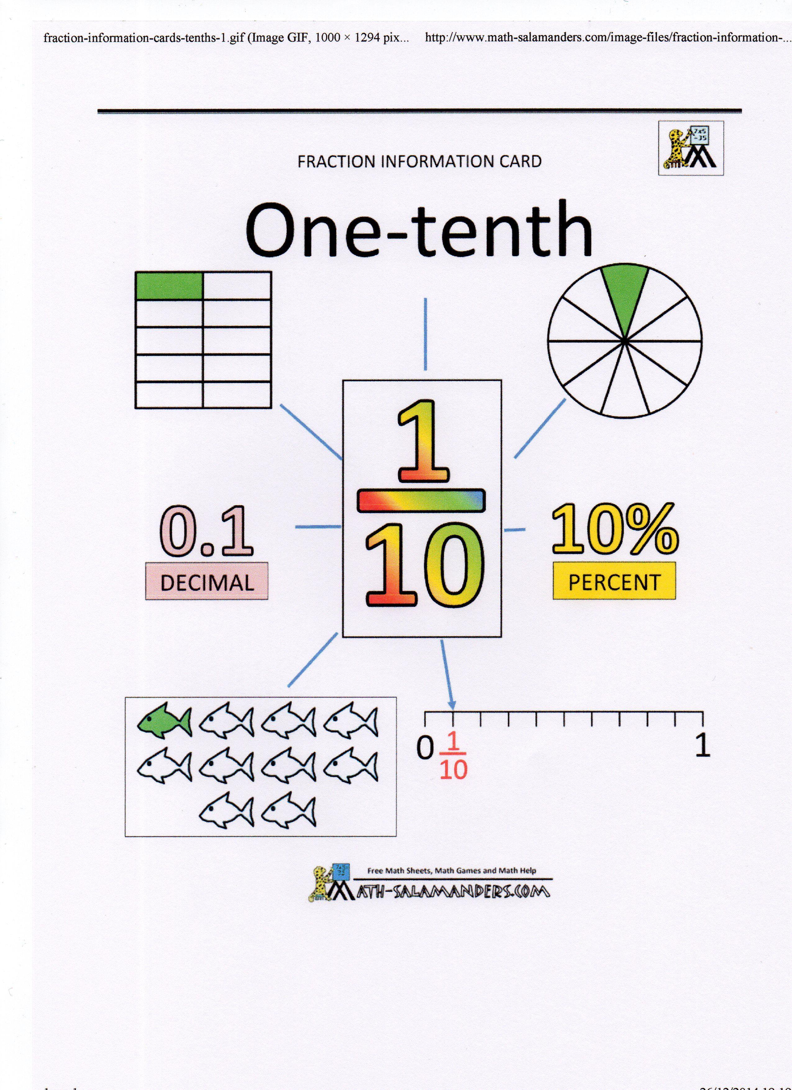 Pin By Lyne Tessier On Mathematique
