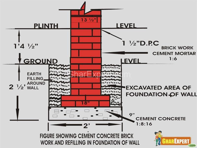 Dpc And Rcc In Buildings Google Search Brick Brick Wall Building Foundation