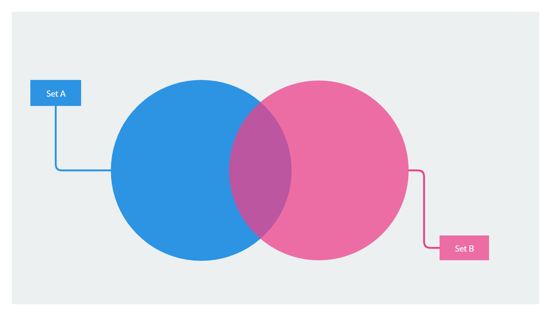 Blank Venn diagram template to quickly get started with ...