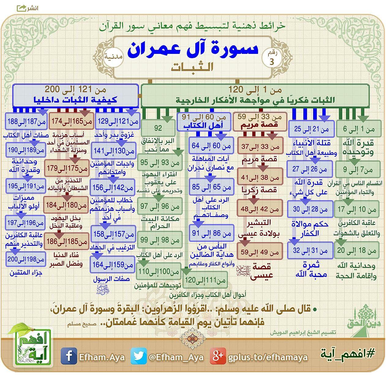 خرائط ذهنية سورة ال عمران Quran Tafseer Quran Book Islam Beliefs