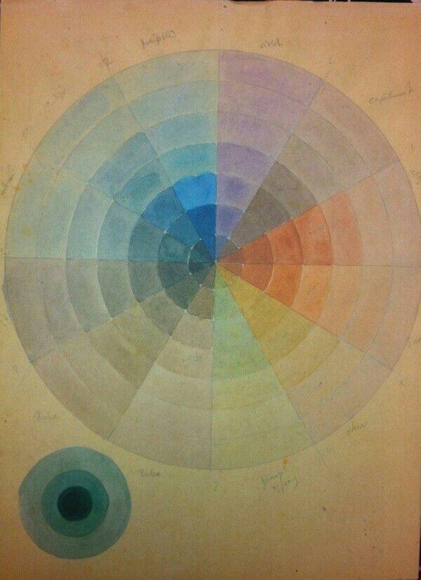 Color wheel Bauhaus colors, Color, Bauhaus