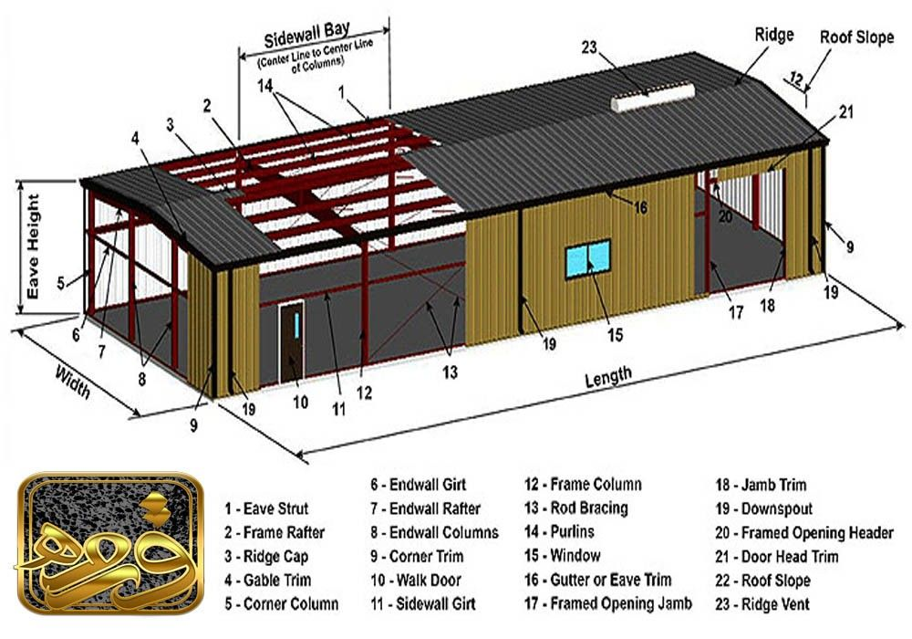 انواع شیب بندی ساختمان Building Systems Metal Buildings Building A Shed