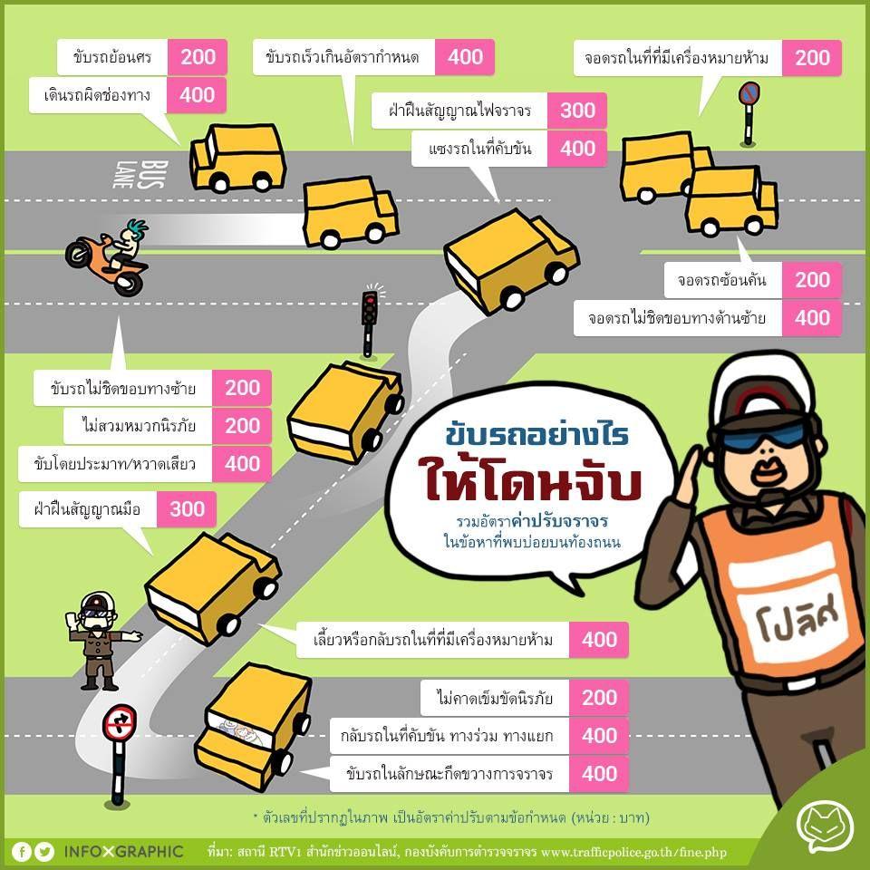 อย าม วแต ข บรถก นเพล น จนล มร กษากฏหมายจราจรก นด วยนะคะ ด วยความห วงใยจาก Bangkok Use Car Cr กองบ งค บการตำรวจจราจร