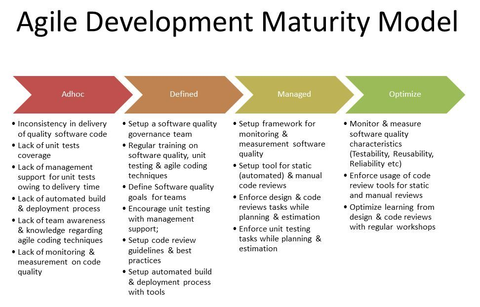 Agile Development Maturity Model Agile Development Agile Project Management Templates Agile Software Development