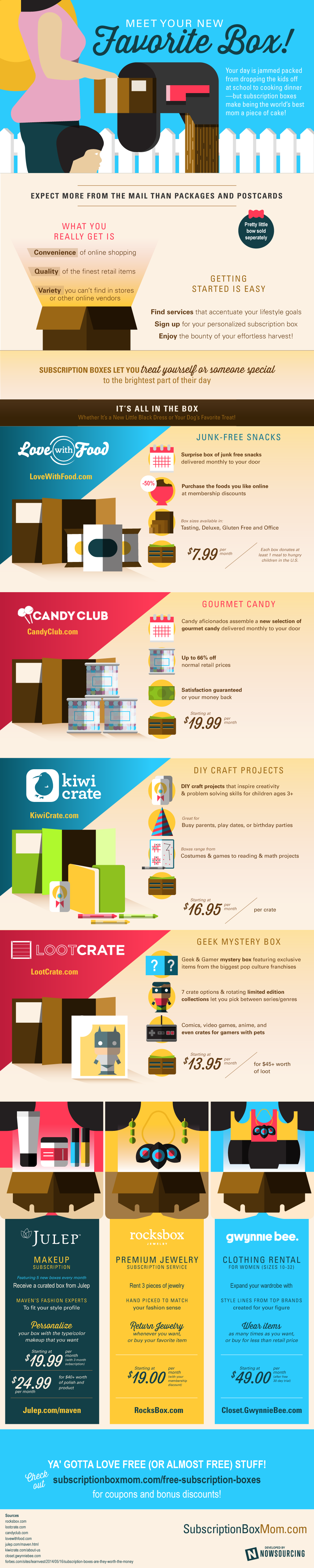 Subscription Boxes #Infographic