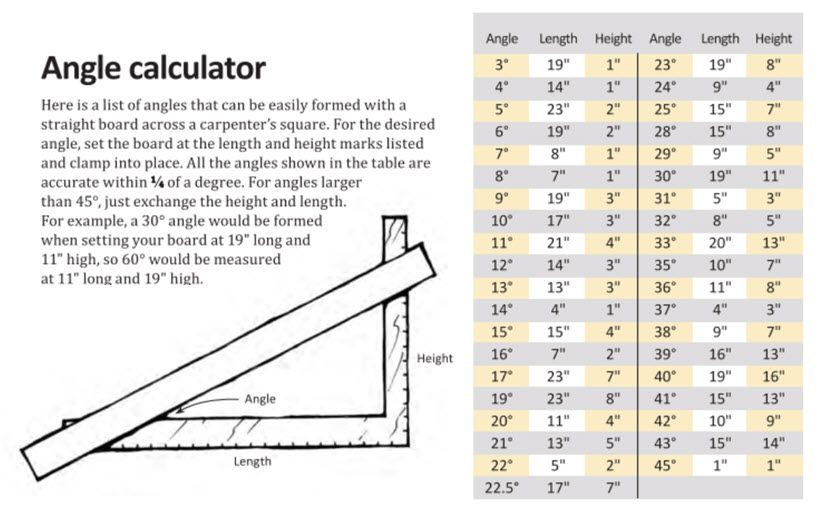 Tell The Angle Angle Calculator Using A Carpenter S Square Woodworking Techniques Woodworking Woodworking Tools