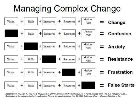 Emotions Ociated With Common Roadblocks When Managing Complex Change