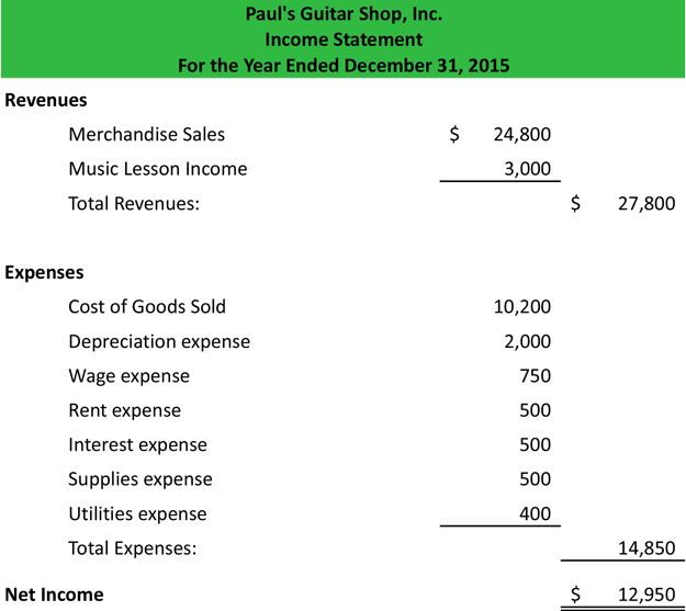 Income Statement Example  Accounting    Accounting